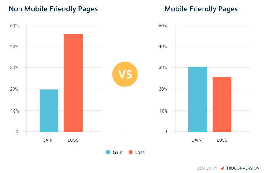 Non Mobile Friendly Pages Vs Mobile Friendly Pages