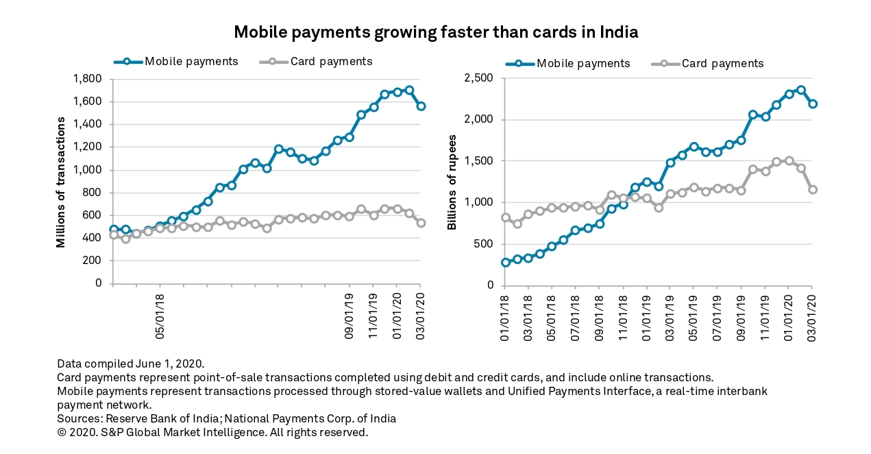 Mobile Payment Charts 2020