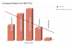 Company Statics For SEO