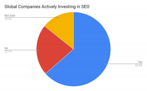 Global Companies Actively Investing in SEO