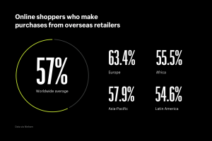 Global Connected Commerce