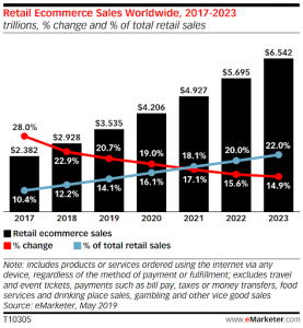 Retail eCommerce Chart