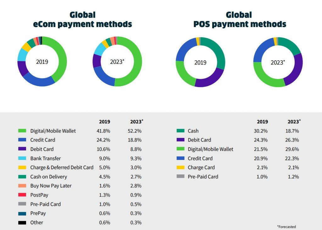 Global Payment Method, New Payment Method Report